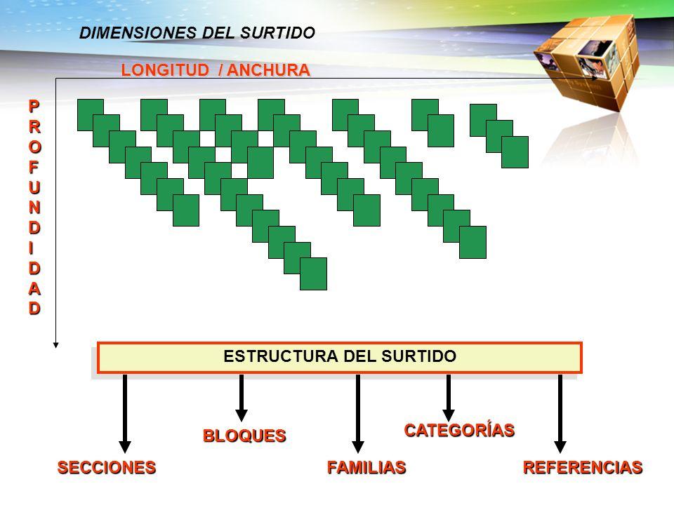 LONGITUD / ANCHURA PROFUNDIDADPROFUNDIDADPROFUNDIDADPROFUNDIDAD ESTRUCTURA DEL SURTIDO SECCIONES BLOQUES REFERENCIASFAMILIAS CATEGORÍAS DIMENSIONES DE