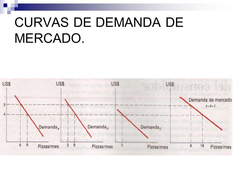 CURVAS DE INDIFERENCIA CONVEXAS.