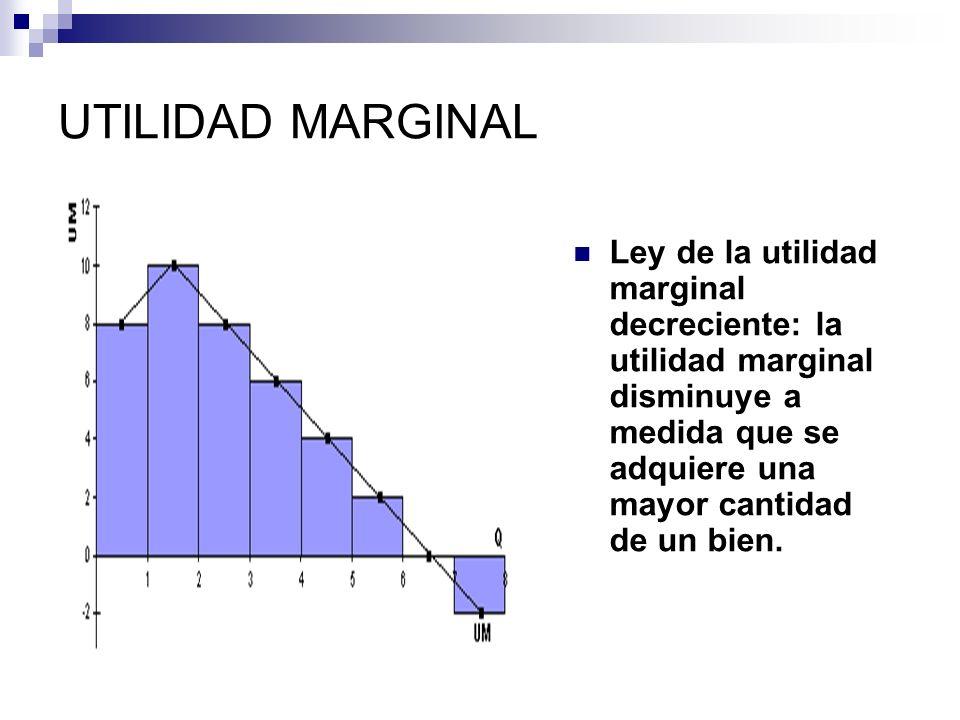 EQUILIBRIO DEL CONSUMIDOR Propiedad de los mercados que se explica mediante la igualdad de la pendiente de una curva de indeferencia (razón de utilidades marginales) y entre la pendiente de la línea de presupuesto (razón de precios).