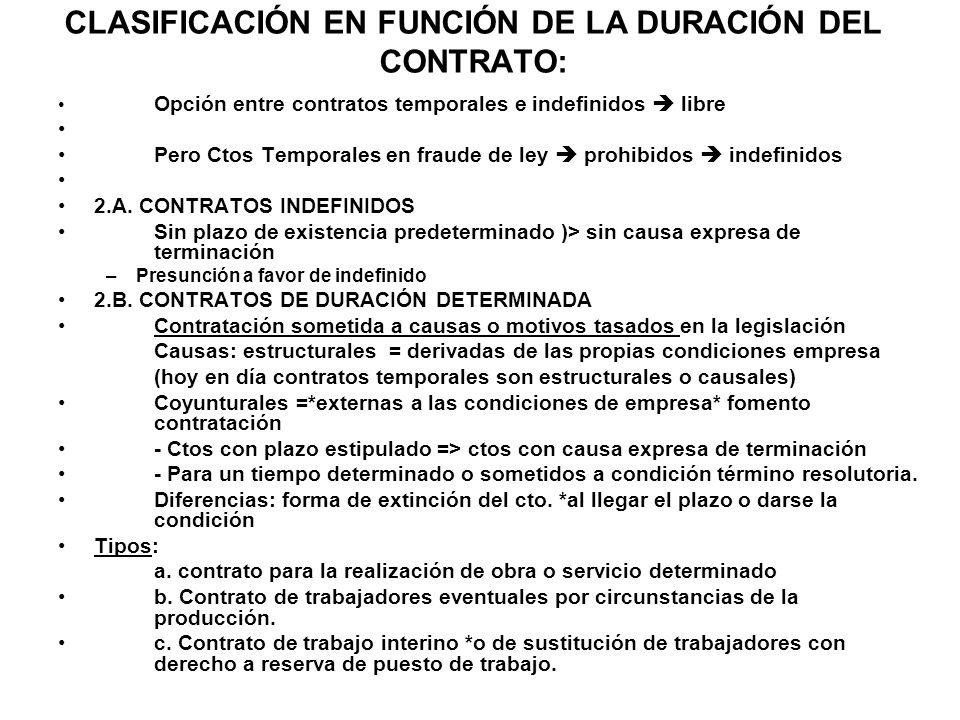 CLASIFICACIÓN EN FUNCIÓN DE LA DURACIÓN DEL CONTRATO: Opción entre contratos temporales e indefinidos libre Pero Ctos Temporales en fraude de ley proh