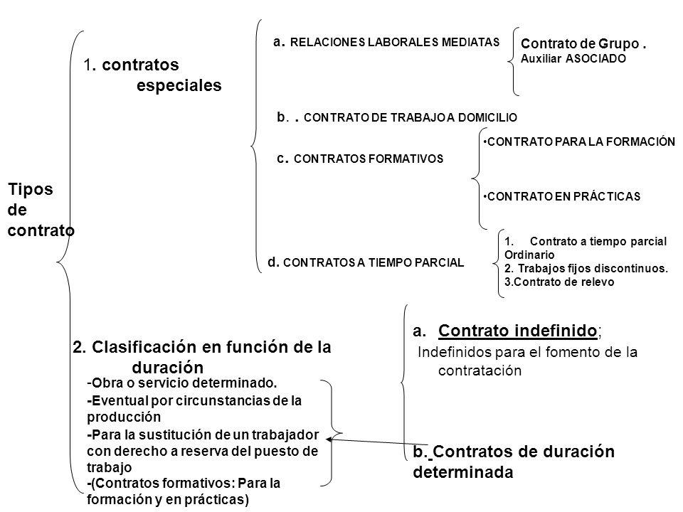 Tipos de contrato 1. contratos especiales a. RELACIONES LABORALES MEDIATAS Contrato de Grupo. Auxiliar ASOCIADO b.. CONTRATO DE TRABAJO A DOMICILIO c.