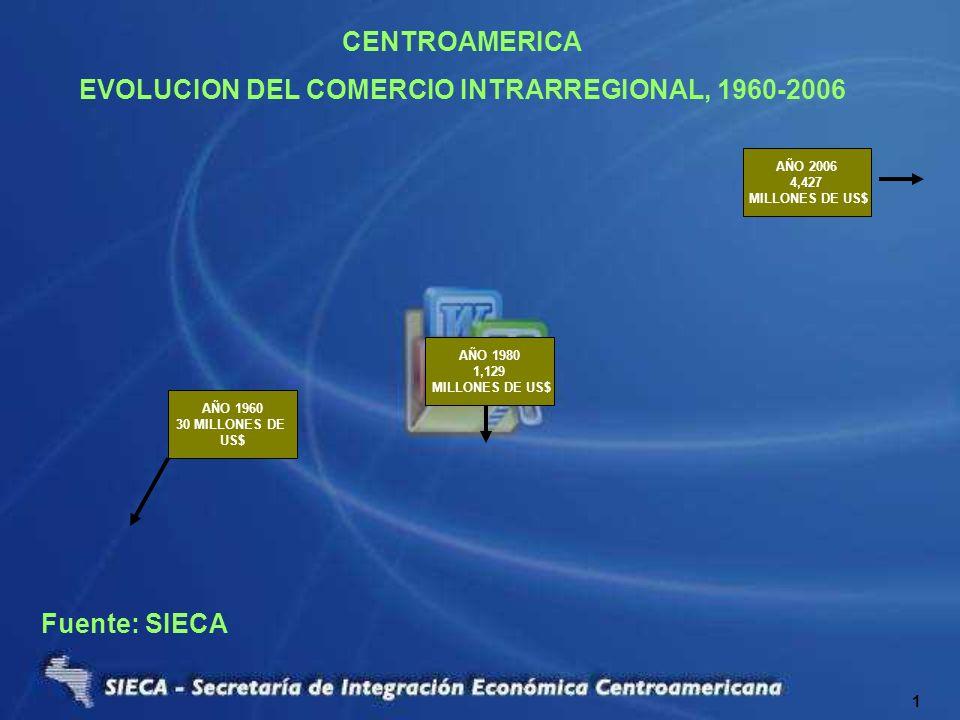 Fuente: SIECA CENTROAMERICA EVOLUCION DEL COMERCIO INTRARREGIONAL, 1960-2006 1 AÑO 1960 30 MILLONES DE US$ AÑO 1980 1,129 MILLONES DE US$ AÑO 2006 4,4