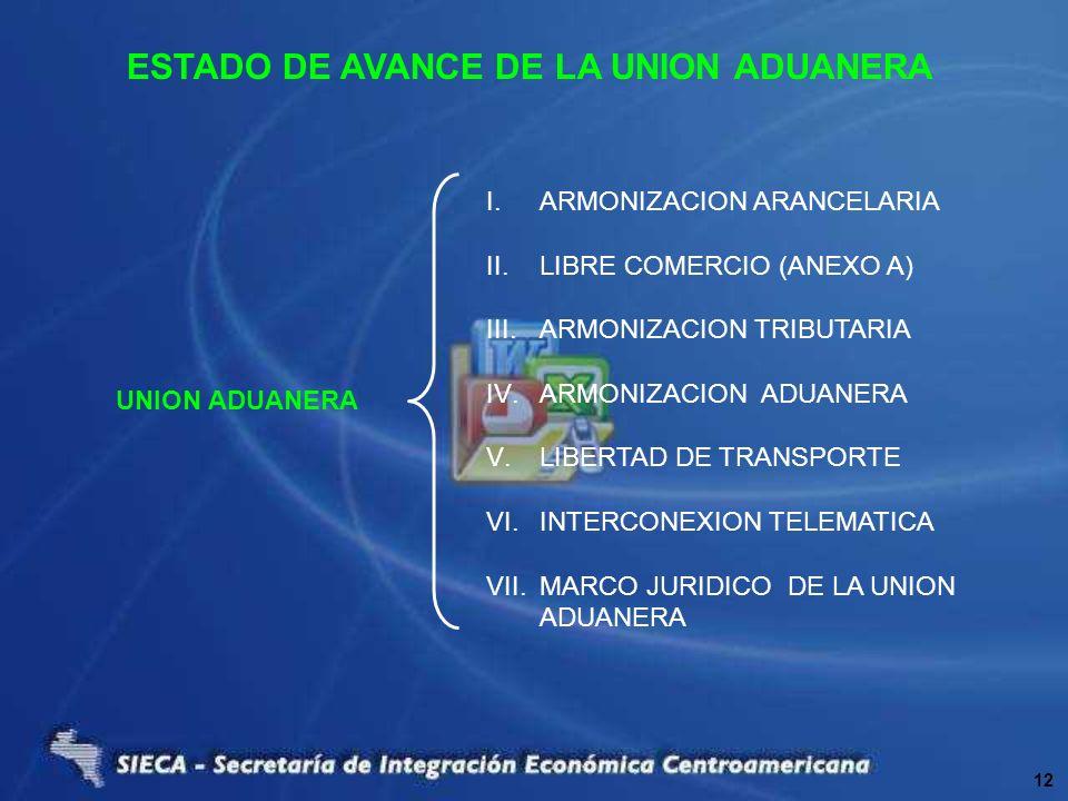 ESTADO DE AVANCE DE LA UNION ADUANERA UNION ADUANERA I.ARMONIZACION ARANCELARIA II.LIBRE COMERCIO (ANEXO A) III.ARMONIZACION TRIBUTARIA IV.ARMONIZACIO