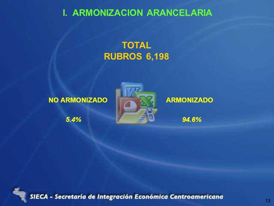 5.4%94.6% NO ARMONIZADO ARMONIZADO I. ARMONIZACION ARANCELARIA TOTAL RUBROS 6,198 13