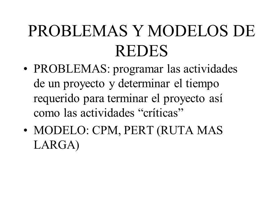 PROBLEMAS: programar las actividades de un proyecto y determinar el tiempo requerido para terminar el proyecto así como las actividades críticas MODEL