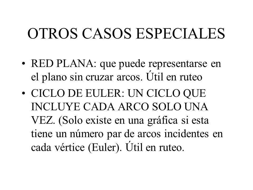 OTROS CASOS ESPECIALES RED PLANA: que puede representarse en el plano sin cruzar arcos. Útil en ruteo CICLO DE EULER: UN CICLO QUE INCLUYE CADA ARCO S