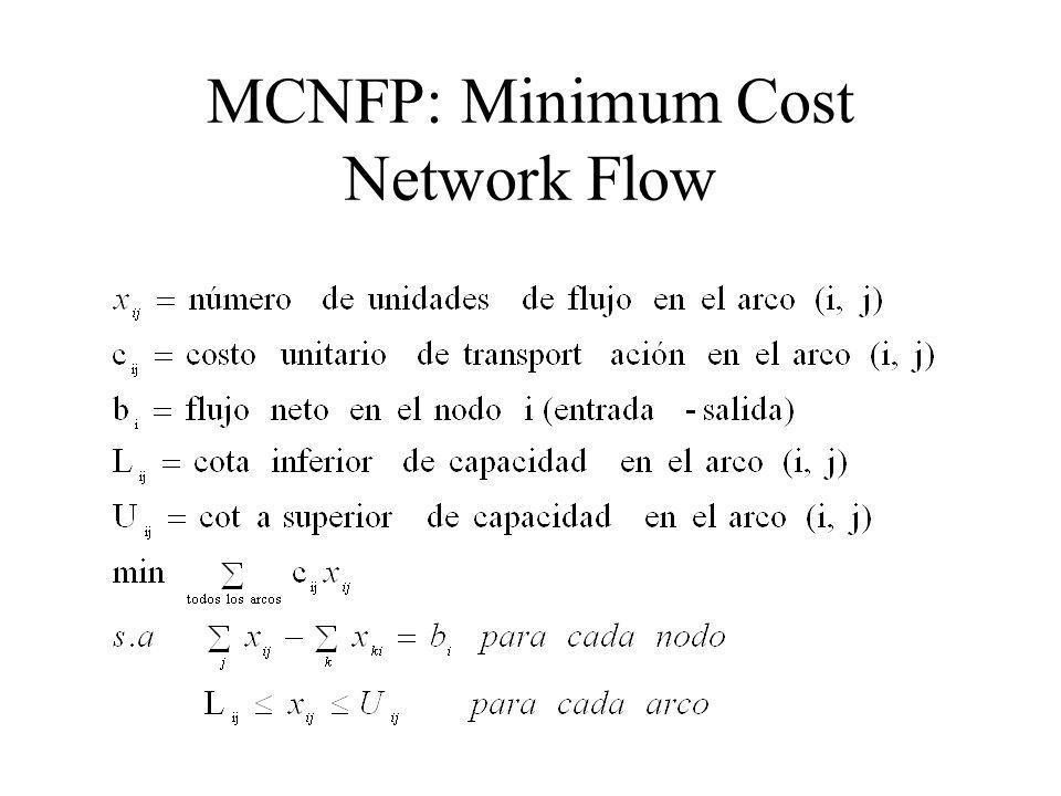 MCNFP: Minimum Cost Network Flow