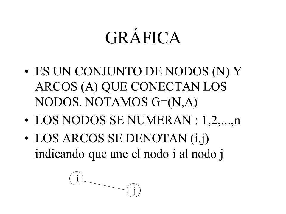 GRÁFICA ES UN CONJUNTO DE NODOS (N) Y ARCOS (A) QUE CONECTAN LOS NODOS. NOTAMOS G=(N,A) LOS NODOS SE NUMERAN : 1,2,...,n LOS ARCOS SE DENOTAN (i,j) in