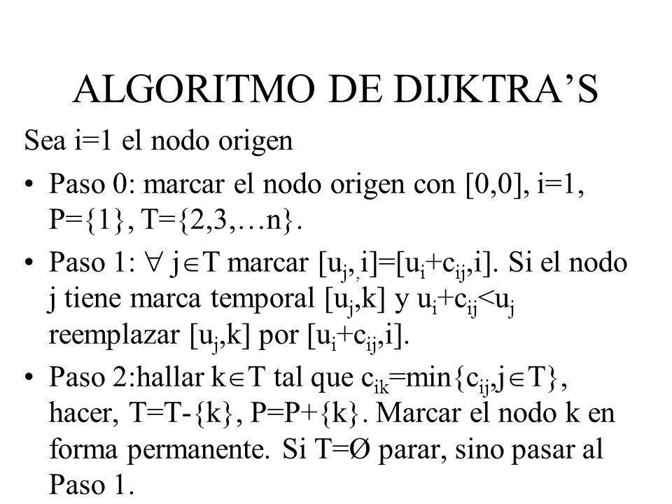 Sea i=1 el nodo origen Paso 0: marcar el nodo origen con [0,0], i=1, P={1}, T={2,3,…n}. Paso 1: j marcar [u j,, i]=[u i +c ij,i]. Si el nodo j tiene m
