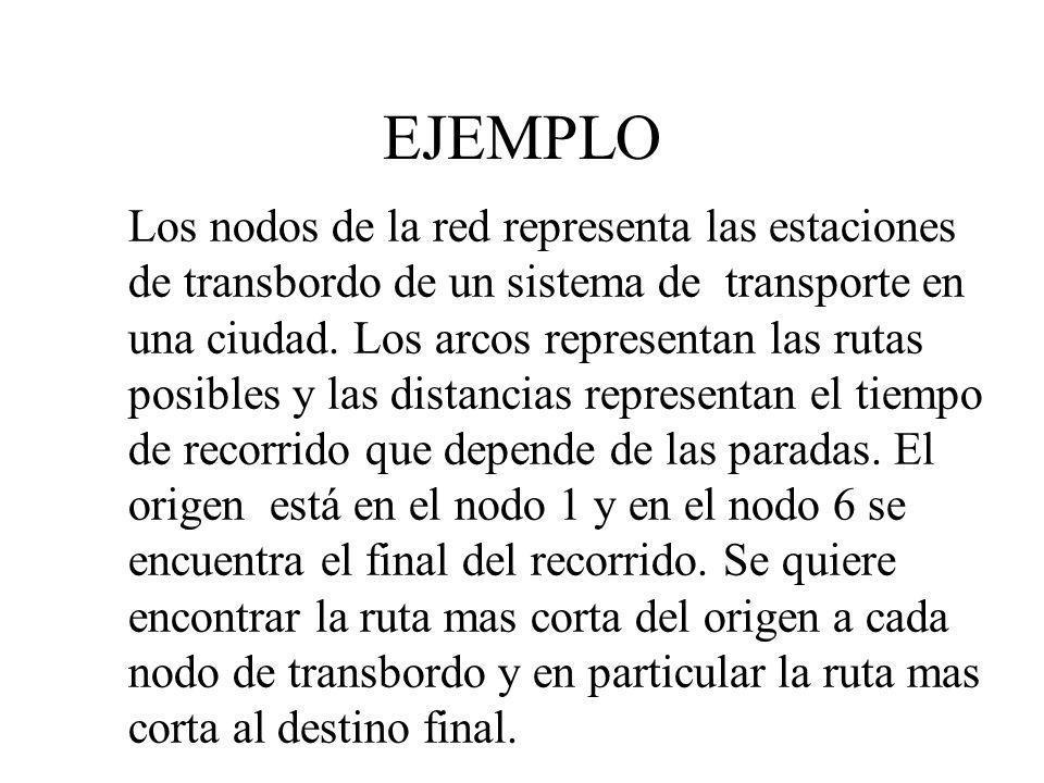 EJEMPLO Los nodos de la red representa las estaciones de transbordo de un sistema de transporte en una ciudad. Los arcos representan las rutas posible