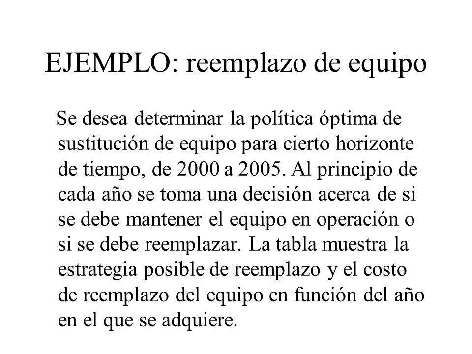 EJEMPLO: reemplazo de equipo Se desea determinar la política óptima de sustitución de equipo para cierto horizonte de tiempo, de 2000 a 2005. Al princ