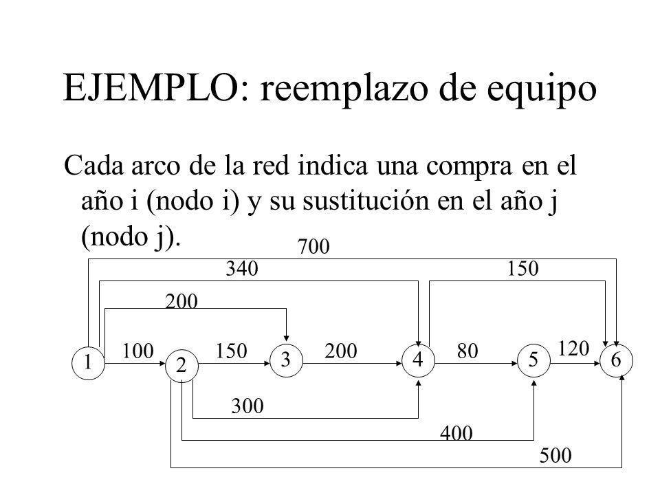 EJEMPLO: reemplazo de equipo Cada arco de la red indica una compra en el año i (nodo i) y su sustitución en el año j (nodo j).