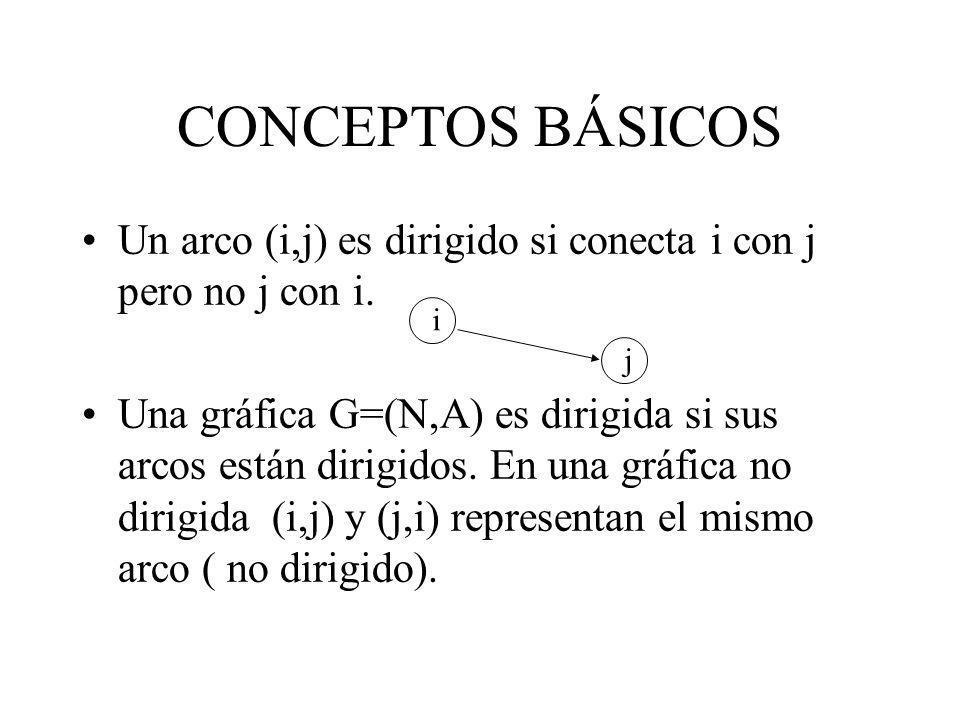CONCEPTOS BÁSICOS Un arco (i,j) es dirigido si conecta i con j pero no j con i. Una gráfica G=(N,A) es dirigida si sus arcos están dirigidos. En una g