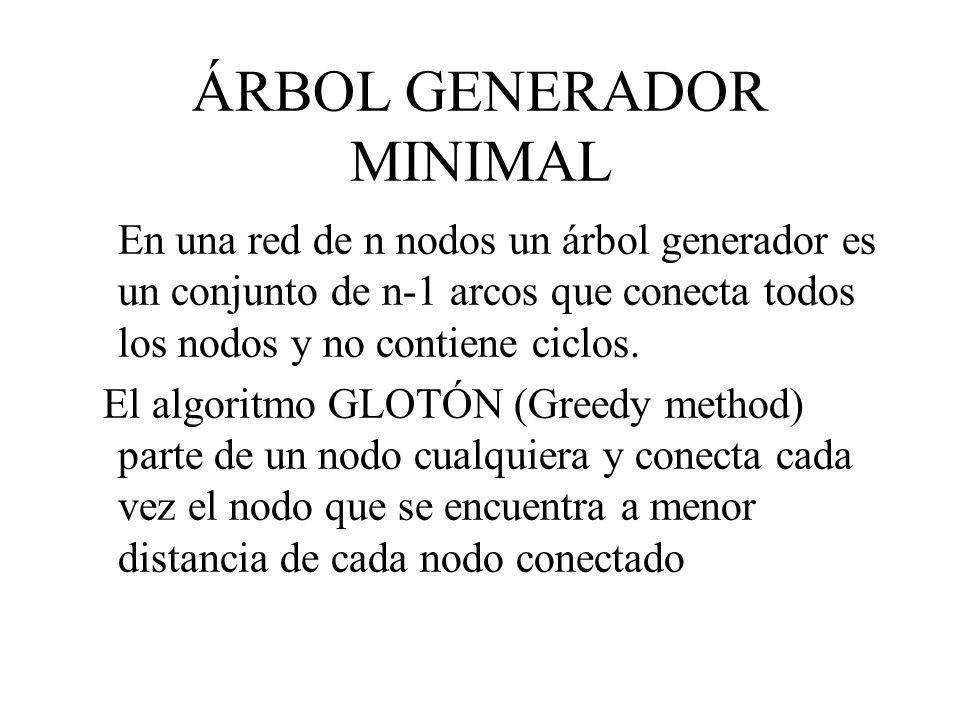 ÁRBOL GENERADOR MINIMAL En una red de n nodos un árbol generador es un conjunto de n-1 arcos que conecta todos los nodos y no contiene ciclos. El algo