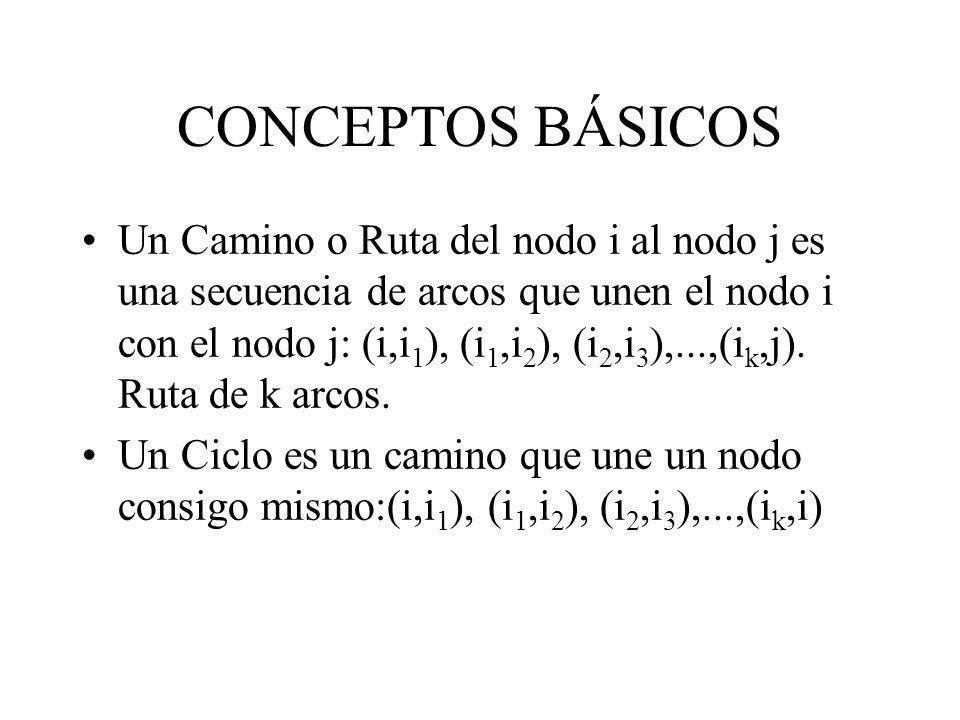 CONCEPTOS BÁSICOS Un Camino o Ruta del nodo i al nodo j es una secuencia de arcos que unen el nodo i con el nodo j: (i,i 1 ), (i 1,i 2 ), (i 2,i 3 ),.