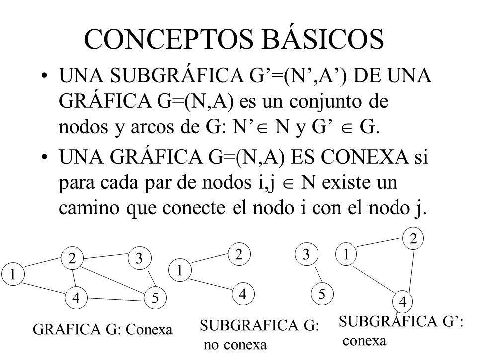 CONCEPTOS BÁSICOS UNA SUBGRÁFICA G=(N,A) DE UNA GRÁFICA G=(N,A) es un conjunto de nodos y arcos de G: N N y G G. UNA GRÁFICA G=(N,A) ES CONEXA si para