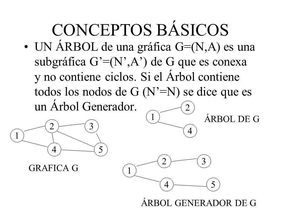 CONCEPTOS BÁSICOS UN ÁRBOL de una gráfica G=(N,A) es una subgráfica G=(N,A) de G que es conexa y no contiene ciclos. Si el Árbol contiene todos los no