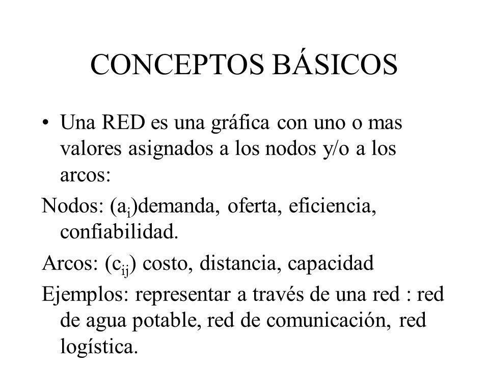 CONCEPTOS BÁSICOS Una RED es una gráfica con uno o mas valores asignados a los nodos y/o a los arcos: Nodos: (a i )demanda, oferta, eficiencia, confia