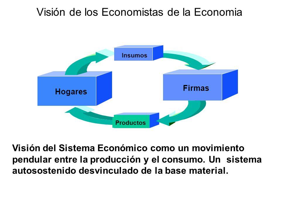 Visión de los Economistas de la Economia Productos Firmas Hogares Insumos Visión del Sistema Económico como un movimiento pendular entre la producción y el consumo.