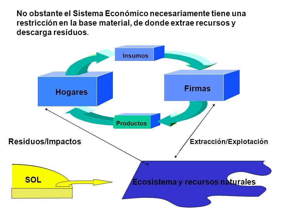 Productos Firmas Hogares Insumos SOL Ecosistema y recursos naturales Residuos/Impactos Extracción/Explotación No obstante el Sistema Económico necesariamente tiene una restricción en la base material, de donde extrae recursos y descarga residuos.