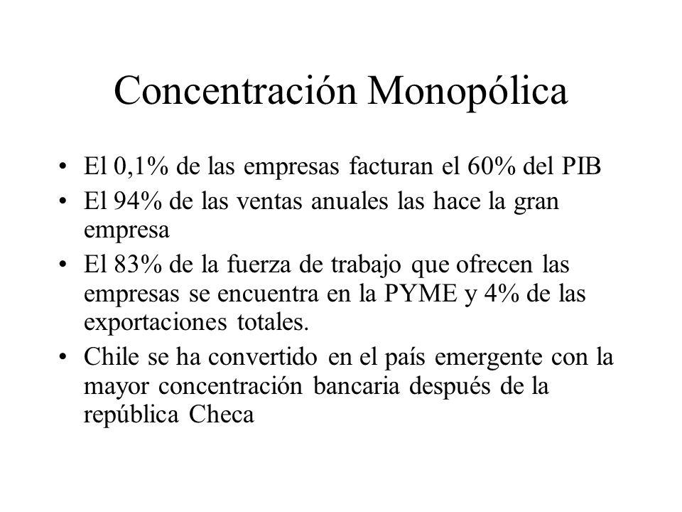 Concentración Monopólica El 0,1% de las empresas facturan el 60% del PIB El 94% de las ventas anuales las hace la gran empresa El 83% de la fuerza de trabajo que ofrecen las empresas se encuentra en la PYME y 4% de las exportaciones totales.