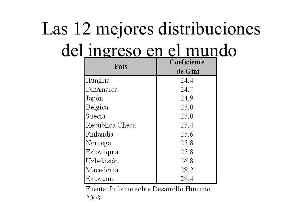 Las 12 mejores distribuciones del ingreso en el mundo
