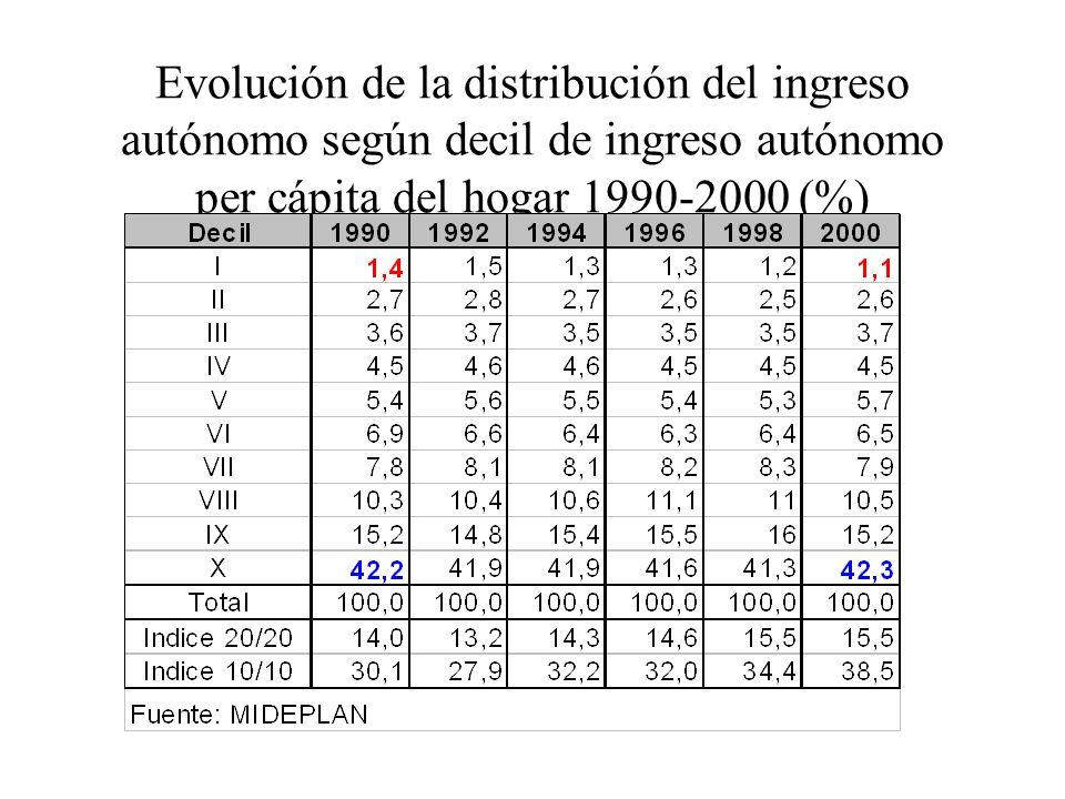 Evolución de la distribución del ingreso autónomo según decil de ingreso autónomo per cápita del hogar 1990-2000 (%)