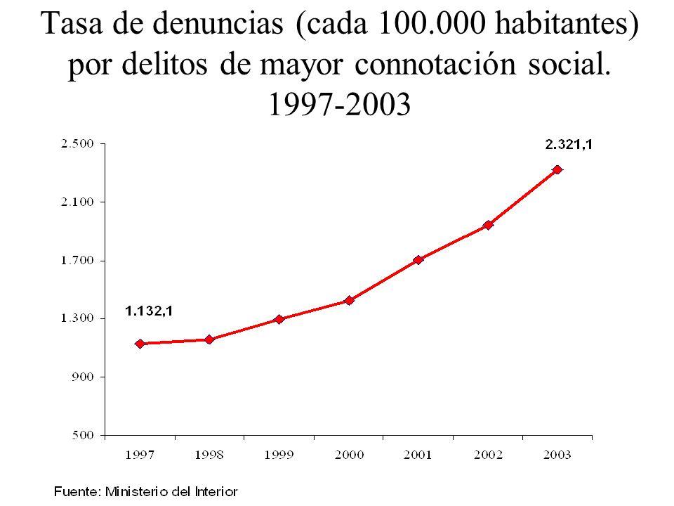 Tasa de denuncias (cada 100.000 habitantes) por delitos de mayor connotación social. 1997-2003