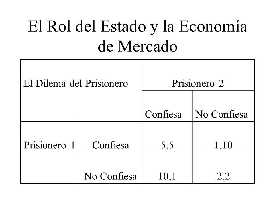 El Rol del Estado y la Economía de Mercado El Dilema del PrisioneroPrisionero 2 ConfiesaNo Confiesa Prisionero 1Confiesa5,51,10 No Confiesa10,12,2