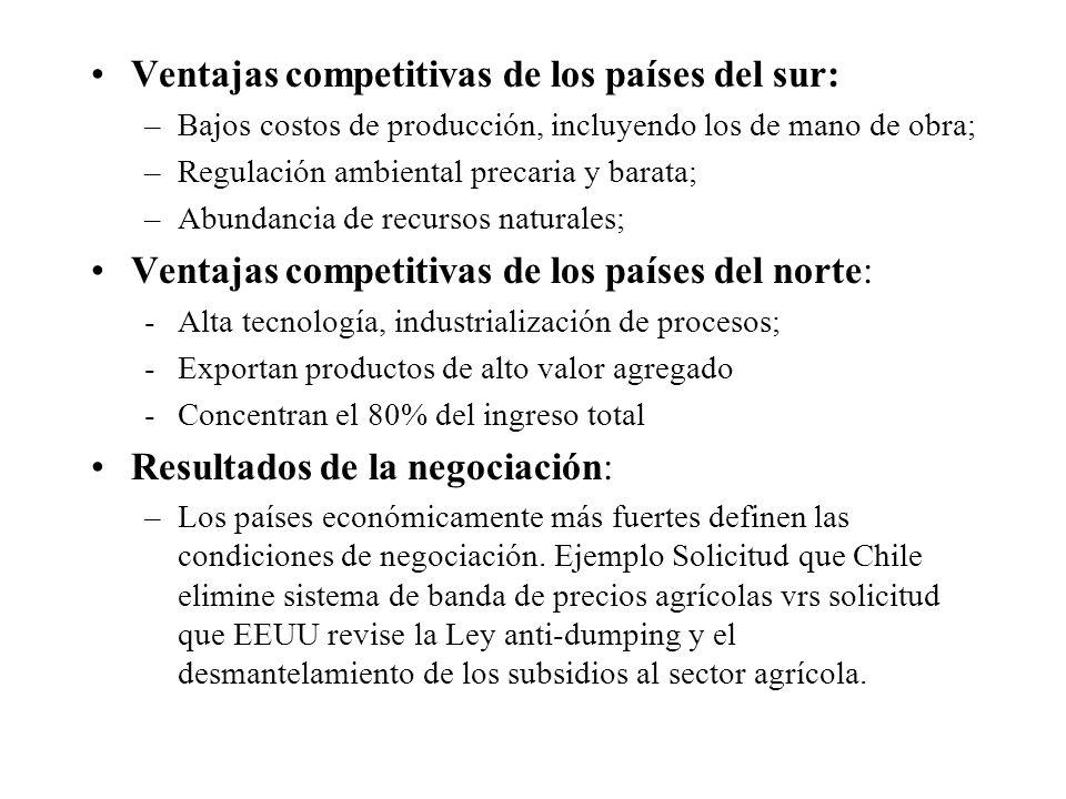 Ventajas competitivas de los países del sur: –Bajos costos de producción, incluyendo los de mano de obra; –Regulación ambiental precaria y barata; –Abundancia de recursos naturales; Ventajas competitivas de los países del norte: -Alta tecnología, industrialización de procesos; -Exportan productos de alto valor agregado -Concentran el 80% del ingreso total Resultados de la negociación: –Los países económicamente más fuertes definen las condiciones de negociación.