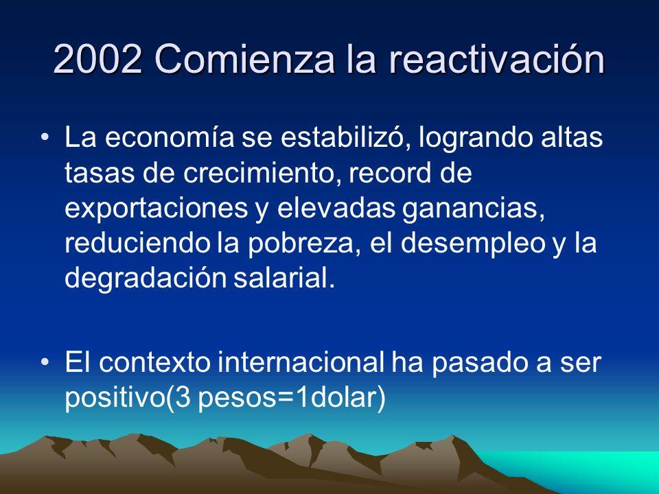 2002 Comienza la reactivación La economía se estabilizó, logrando altas tasas de crecimiento, record de exportaciones y elevadas ganancias, reduciendo