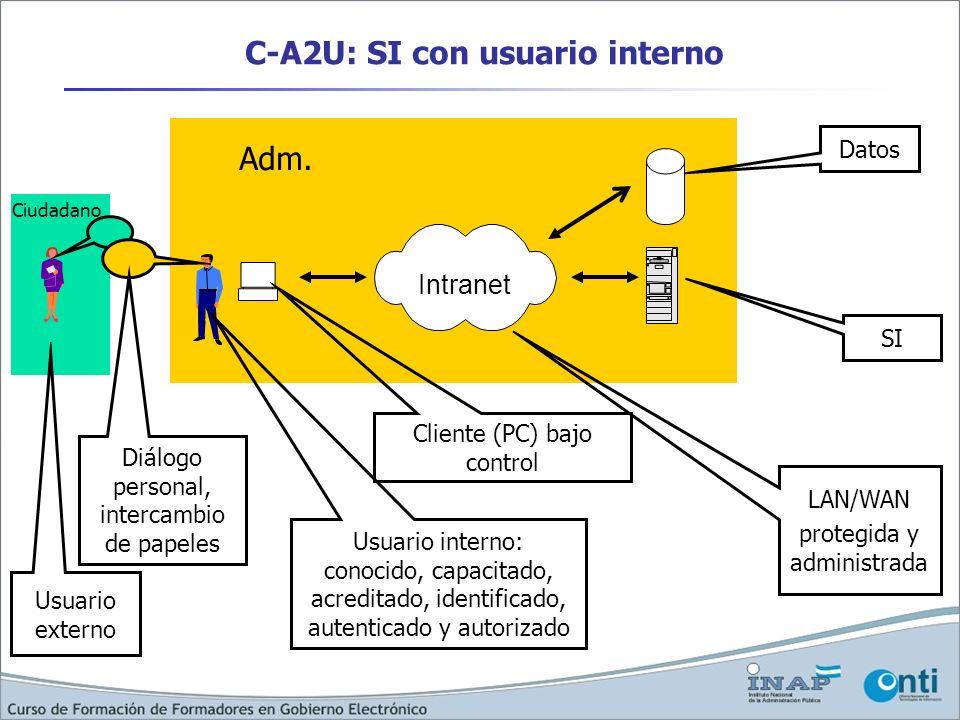 C-A2U: SI con usuario interno Intranet Usuario interno: conocido, capacitado, acreditado, identificado, autenticado y autorizado Usuario externo Datos
