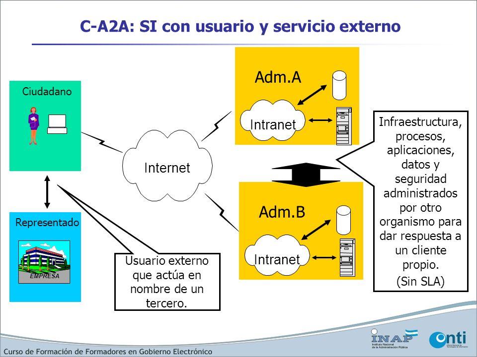 C-A2A: SI con usuario y servicio externo Internet Adm.A Intranet Adm.B Intranet Infraestructura, procesos, aplicaciones, datos y seguridad administrad