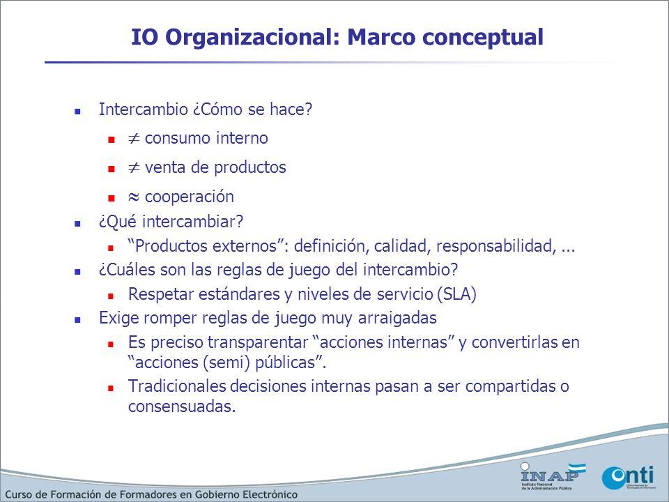 IO Organizacional: Marco conceptual Intercambio ¿Cómo se hace? consumo interno venta de productos cooperación ¿Qué intercambiar? Productos externos: d
