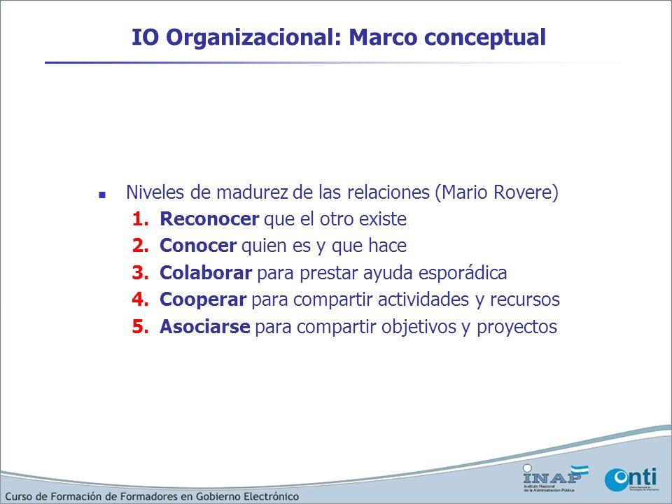 IO Organizacional: Marco conceptual Niveles de madurez de las relaciones (Mario Rovere) 1.Reconocer que el otro existe 2.Conocer quien es y que hace 3