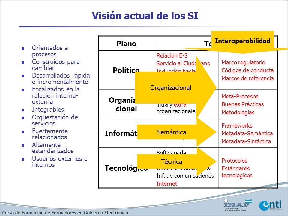 Visión actual de los SI Orientados a procesos Construidos para cambiar Desarrollados rápida e incrementalmente Focalizados en la relación interna- ext
