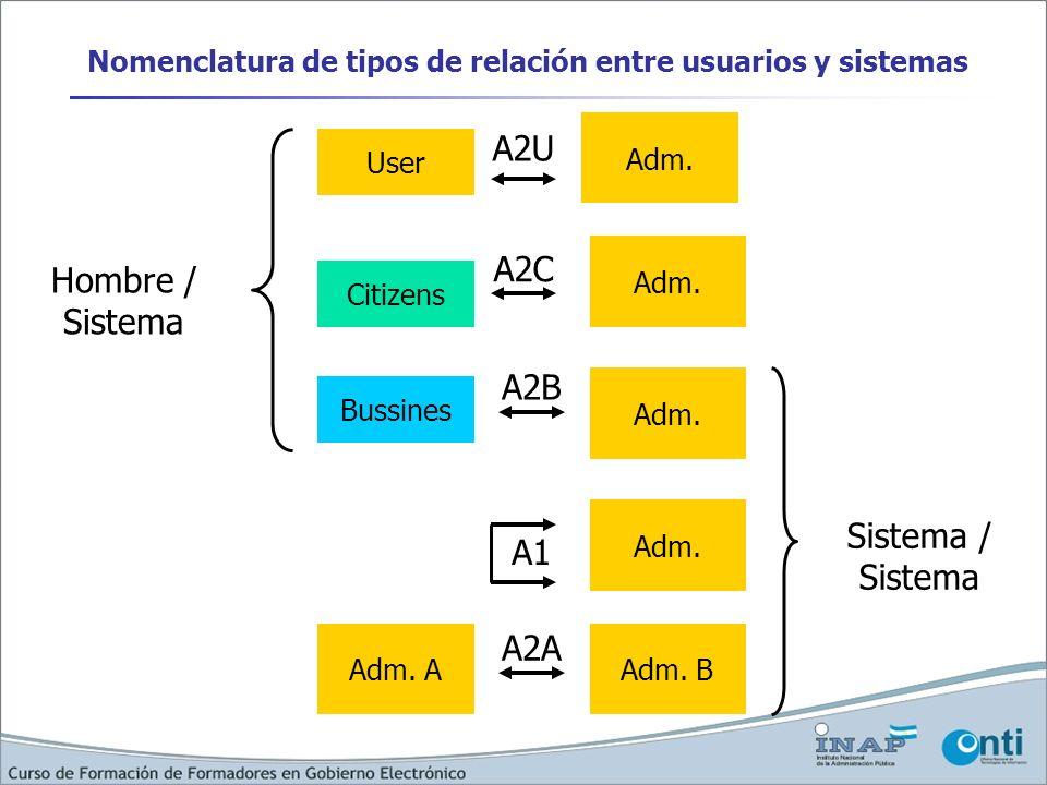 Nomenclatura de tipos de relación entre usuarios y sistemas User Bussines Adm. A2U A2B Citizens Adm. A2C Adm. AAdm. B A2A Adm. A1 Hombre / Sistema Sis