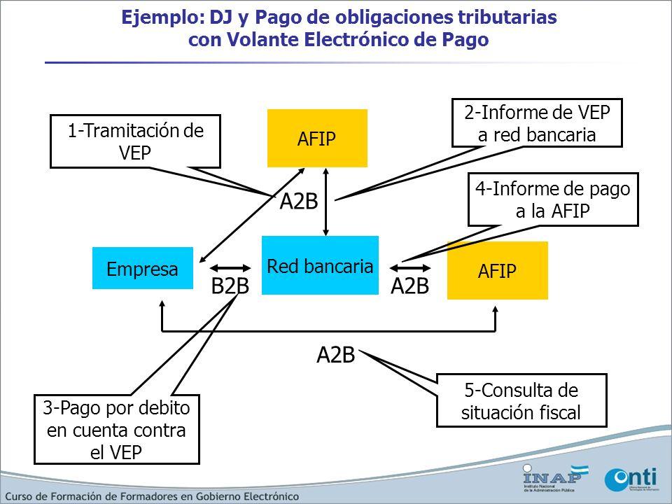 Ejemplo: DJ y Pago de obligaciones tributarias con Volante Electrónico de Pago Empresa Red bancaria AFIP B2BA2B AFIP A2B 1-Tramitación de VEP 3-Pago p