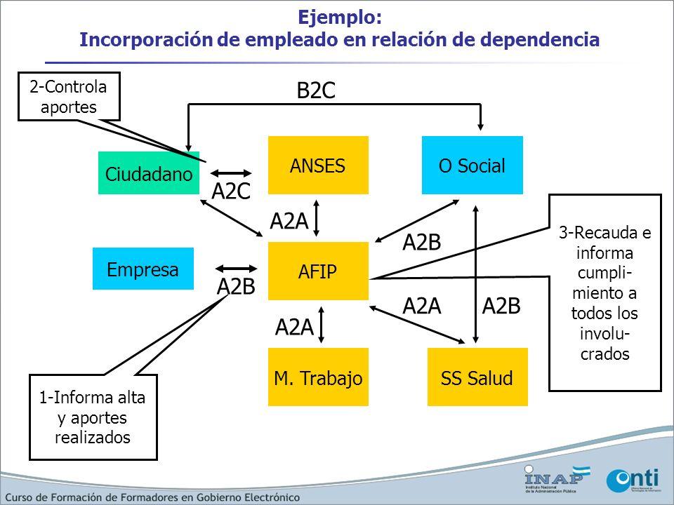 Ejemplo: Incorporación de empleado en relación de dependencia Ciudadano Empresa AFIP ANSES M. Trabajo O Social SS Salud B2C A2A A2B A2C A2B 1-Informa