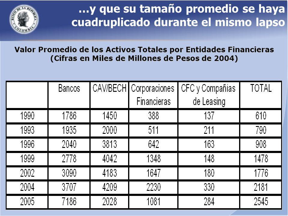 Valor Promedio de los Activos Totales por Entidades Financieras (Cifras en Miles de Millones de Pesos de 2004) …y que su tamaño promedio se haya cuadruplicado durante el mismo lapso