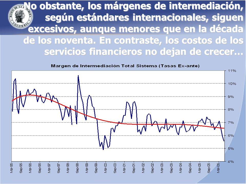 No obstante, los márgenes de intermediación, según estándares internacionales, siguen excesivos, aunque menores que en la década de los noventa.