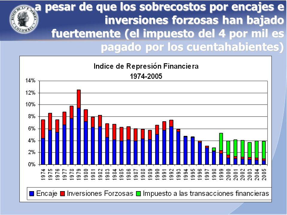 …a pesar de que los sobrecostos por encajes e inversiones forzosas han bajado fuertemente (el impuesto del 4 por mil es pagado por los cuentahabientes)