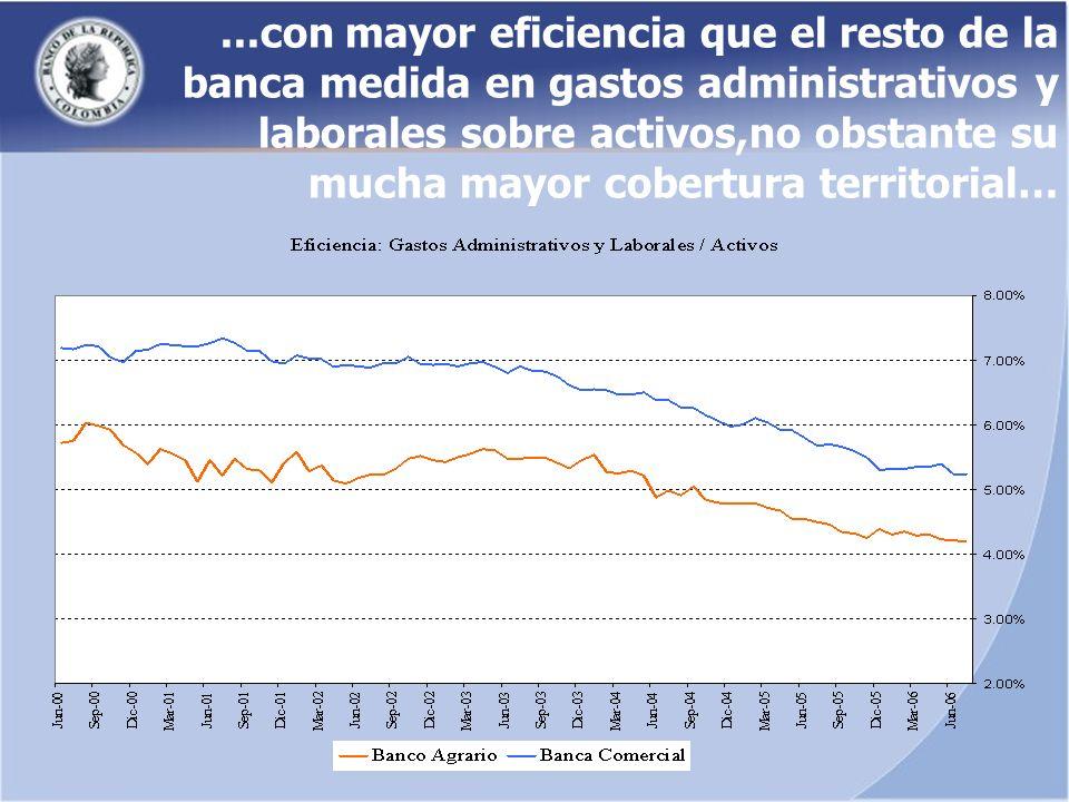 ...con mayor eficiencia que el resto de la banca medida en gastos administrativos y laborales sobre activos,no obstante su mucha mayor cobertura territorial…