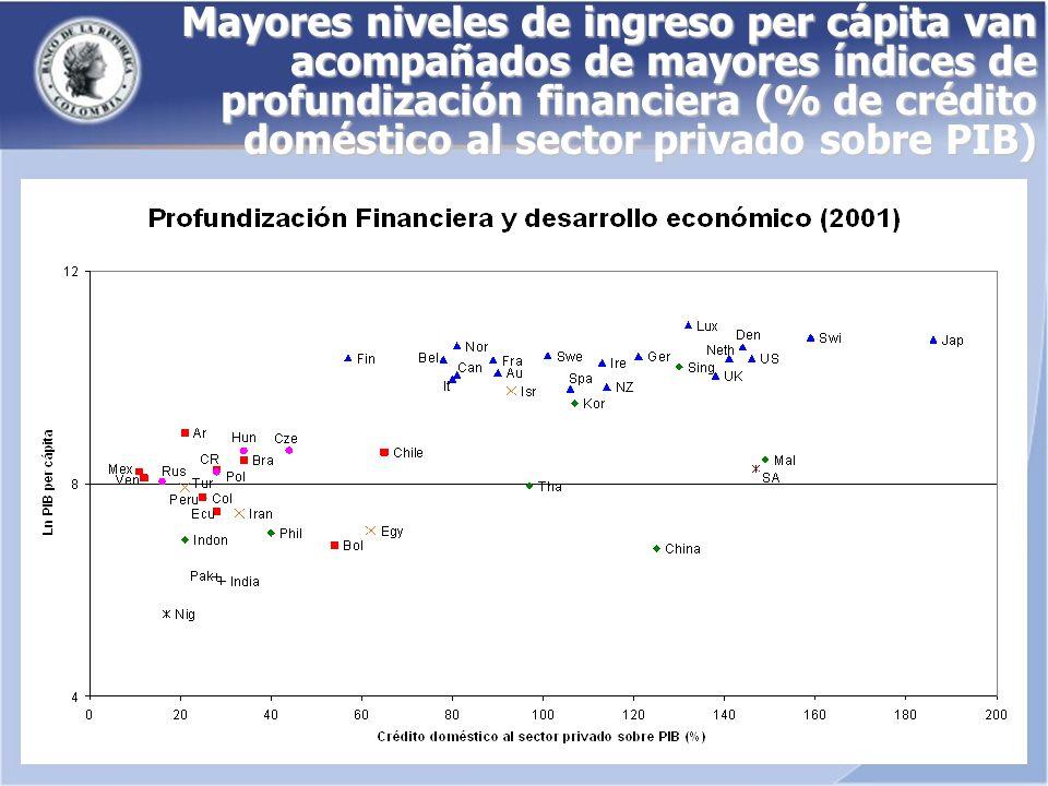 Mayores niveles de ingreso per cápita van acompañados de mayores índices de profundización financiera (% de crédito doméstico al sector privado sobre PIB)