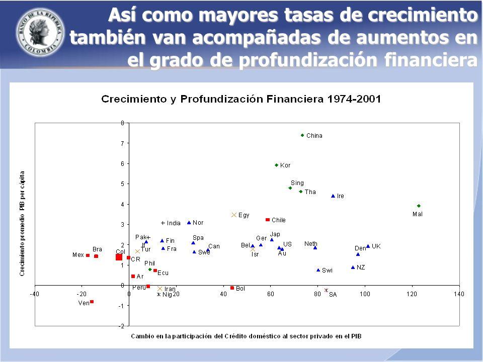 Así como mayores tasas de crecimiento también van acompañadas de aumentos en el grado de profundización financiera