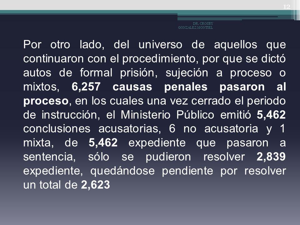 Por otro lado, del universo de aquellos que continuaron con el procedimiento, por que se dictó autos de formal prisión, sujeción a proceso o mixtos, 6