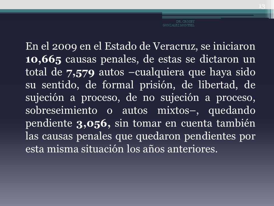 En el 2009 en el Estado de Veracruz, se iniciaron 10,665 causas penales, de estas se dictaron un total de 7,579 autos –cualquiera que haya sido su sen