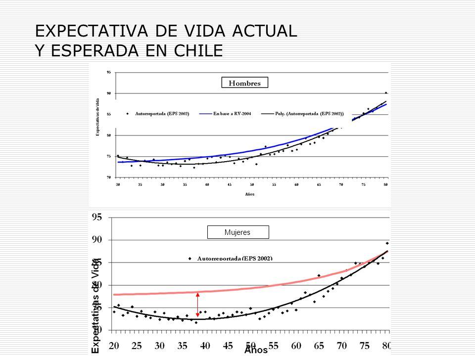 Mujeres EXPECTATIVA DE VIDA ACTUAL Y ESPERADA EN CHILE