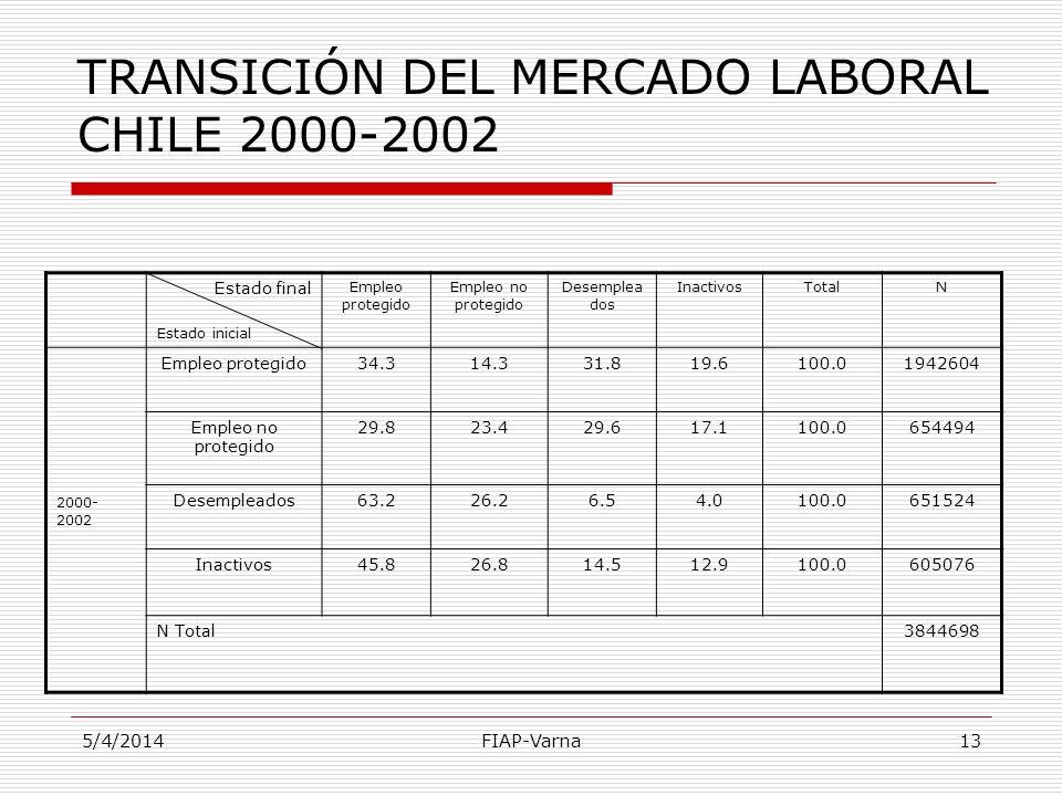 5/4/2014FIAP-Varna13 TRANSICIÓN DEL MERCADO LABORAL CHILE 2000-2002 Estado final Estado inicial Empleo protegido Empleo no protegido Desemplea dos Ina