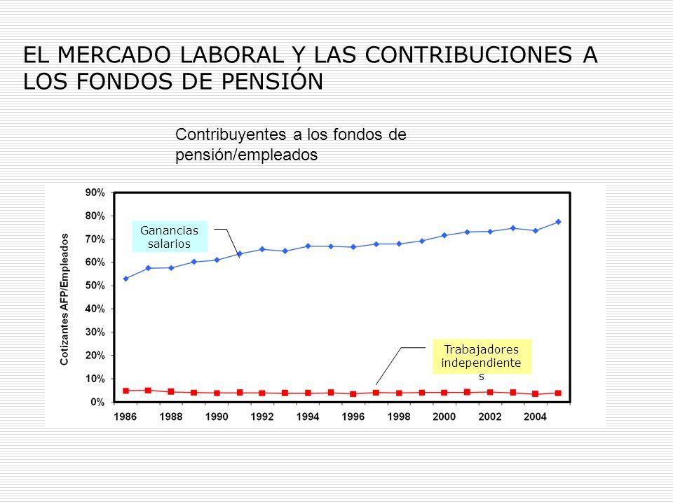 EL MERCADO LABORAL Y LAS CONTRIBUCIONES A LOS FONDOS DE PENSIÓN Contribuyentes a los fondos de pensión/empleados Ganancias salarios Trabajadores indep